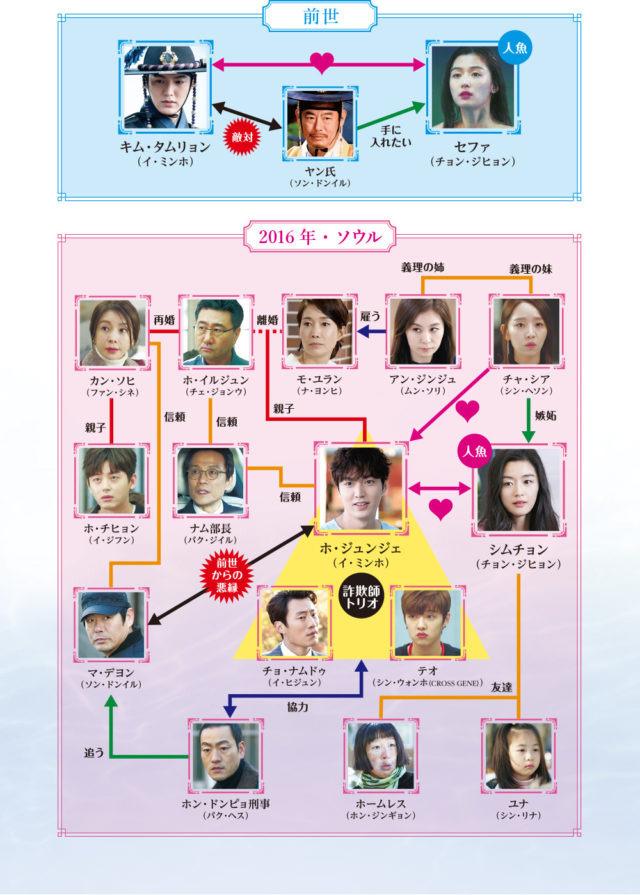 韓国ドラマ青い海の伝説のキャスト解説